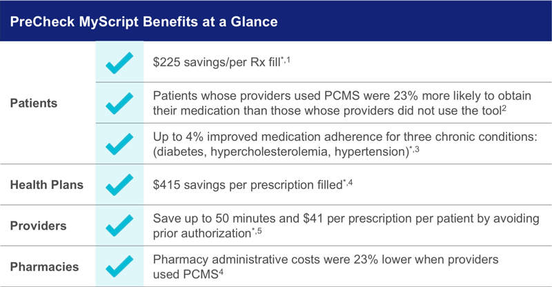 This chart explains the benefits of adopting PreCheck MyScript for patients, providers and pharmacies.