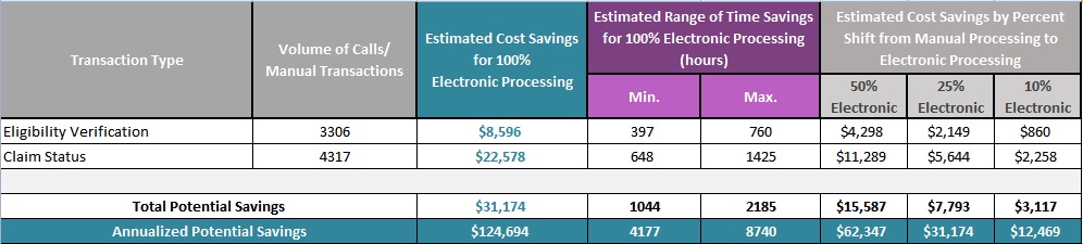 Graphic showing annualized potential cost savings